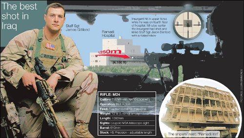 Longest Accurate Pistol Shot Pic